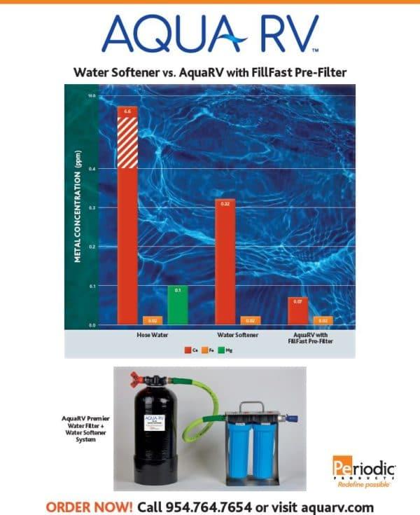 Aqua RV Comparison Chart